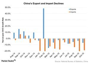 uploads/2015/11/Chinas-Export-and-Import-Declines-2015-11-171.jpg