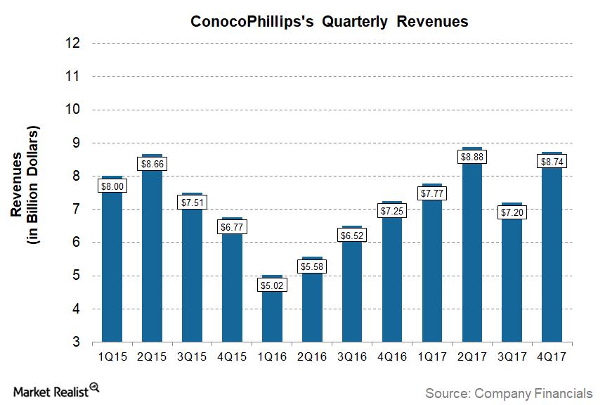 uploads///COP Q Post Revenues