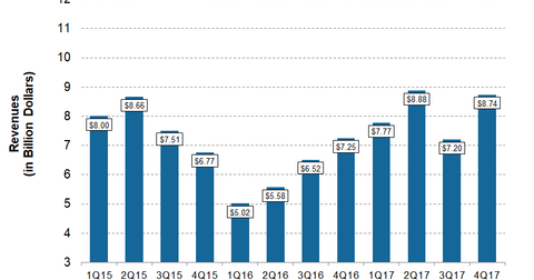 uploads/2018/02/COP-4Q17-Post-Revenues-1.png