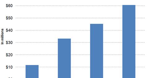 uploads/2016/12/Graph-3-7-1.png