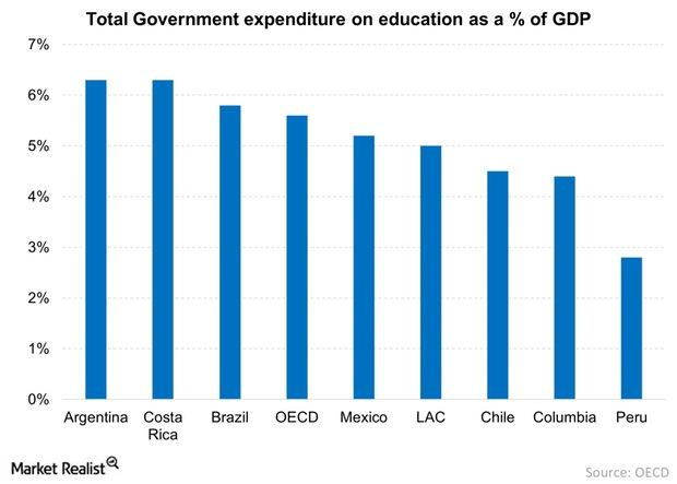 uploads///Total Government expenditure on education