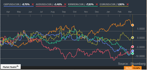 uploads///Currency Graph_Mod