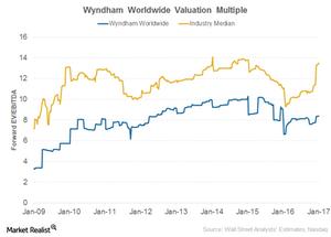 uploads/2017/02/Wyndham-Valuation-1.png