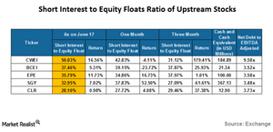 uploads/2016/06/short-interest-to-equity-floats-of-upstream-stocks-1.png