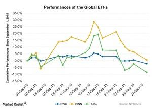 uploads/2015/09/Performances-of-the-Global-ETFs-2015-09-291.jpg