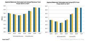 uploads///A_Semiconductors_AMAT_Q earnings estimate