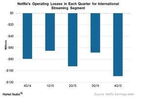 uploads///NFLX operating losses