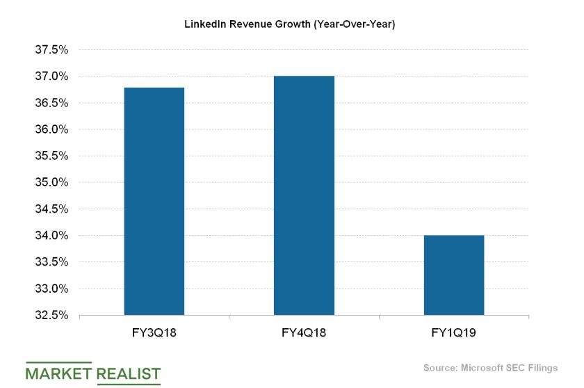 uploads///LinkedIn Revenue Growth