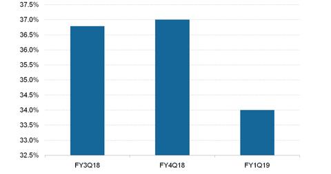 uploads/2018/11/LinkedIn-Revenue-Growth-1.png