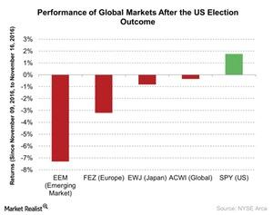 uploads///Performance of Global Markets After the US Election Outcome