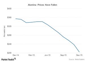 uploads///part  alumina prices