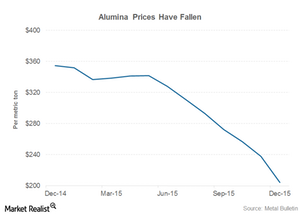 uploads/2016/01/part-7-alumina-prices1.png