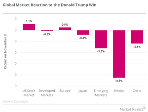 uploads/2016/11/global-market-reaction-to-DT-win-1.png