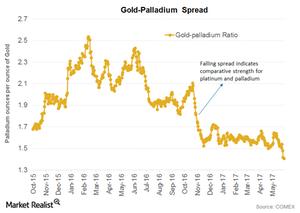 uploads/2017/06/gold-palladium-spread-1.png