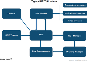 uploads/2015/08/Chart-1-REIT-Structure1.png