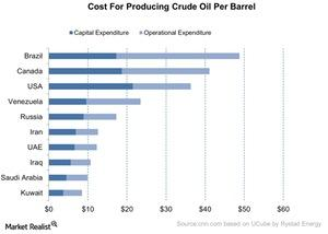 uploads///Cost For Producing Crude Oil Per Barrel