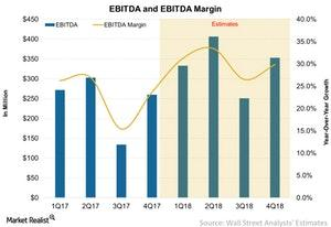 uploads/2018/04/EBITDA-and-EBITDA-Margin-2018-04-25-1.jpg
