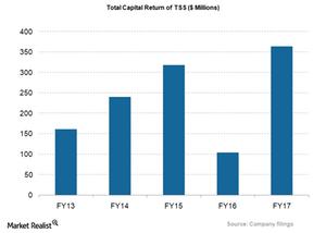 uploads/2018/02/TSS_Total-capital-return-1.png