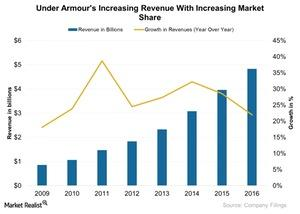uploads///Under Armours Increasing Revenue With Increasing Market Share