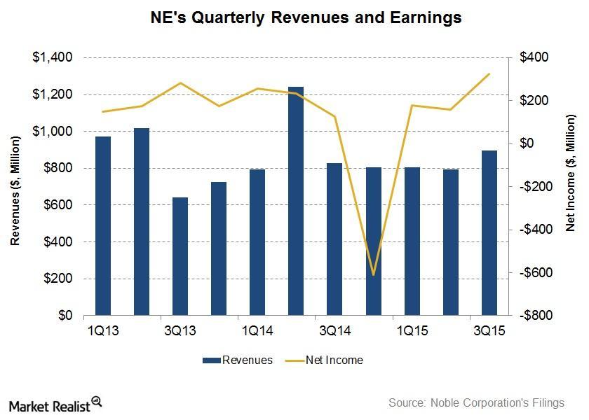 uploads///Revenue and Net INCOME