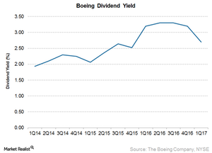 uploads/2017/07/Dividend-Yield-1.png