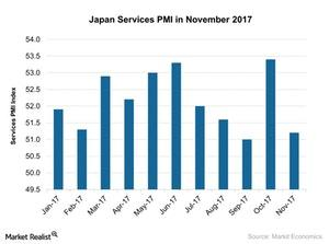 uploads/2017/12/Japan-Services-PMI-in-November-2017-2017-12-09-1.jpg