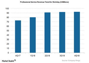 uploads/2018/05/WDAY_Professional-revenue-seg-1.png
