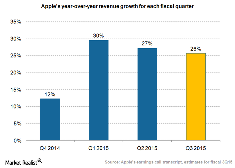uploads///Apple revenue growth