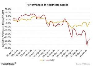 uploads/2015/10/Performances-of-Healthcare-Stocks-2015-10-271.jpg