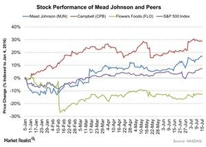uploads/2016/07/Stock-Performance-of-Mead-Johnson-and-Peers-2016-07-18-1.jpg