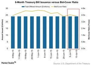 uploads/2015/07/6-Month-Treasury-Bill-Issuance-versus-Bid-Cover-Ratio-2015-07-201.jpg