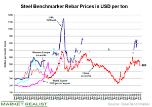 uploads/2018/12/Steel-prices-China-1.png