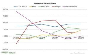 uploads/2018/09/Chart-005-Revenue-Growth-Rate-1.jpg