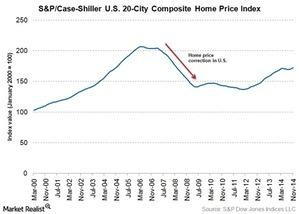 uploads/2015/02/SP-case-shiller-index-for-U.S.-home-price1.jpg