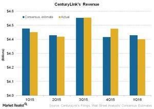 uploads///Telecom CenturyLinks Revenue