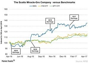 uploads///The Scotts Miracle Gro Company versus Benchmarks