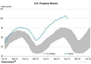 uploads/2015/12/U.S.-Propane-Stocks-2015-12-181.jpg