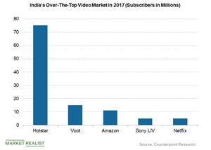 uploads/2018/07/Indias-OTT-video-market-1.png