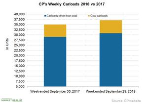 uploads///CP carload