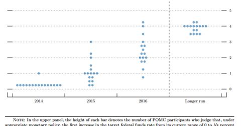 uploads/2014/09/Fed-funds-target.png