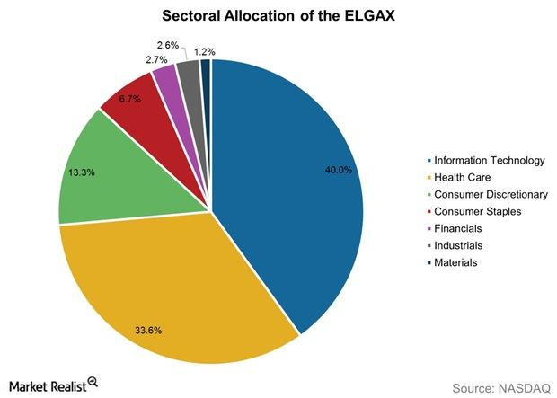 uploads///Sectoral Allocation of the ELGAX