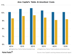 uploads///yield amortised cost