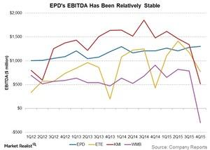 uploads///EPDs EBITDA has been relatively stable