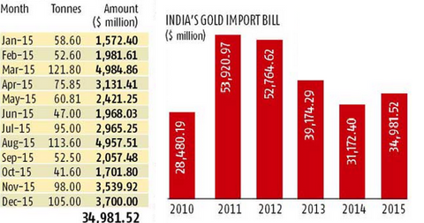 uploads/2016/12/india-gold-demad.png