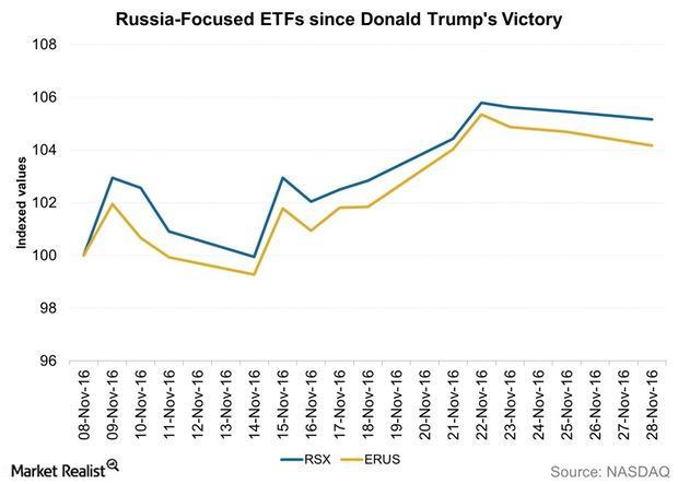 uploads///Russia Focused ETFs since Donald Trumps Victory