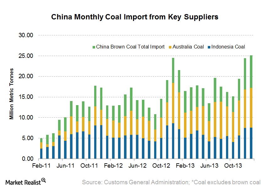 uploads///Monthly Coal Imports from Major Seaborne Suppliers
