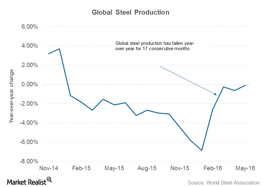 uploads///part  global steel production