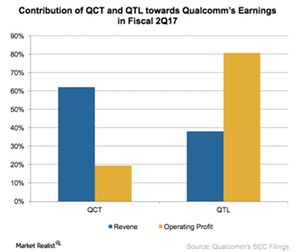 uploads/2017/05/A8_Semiconductors_QCOM-business-segment-earnings-2Q17-1.png