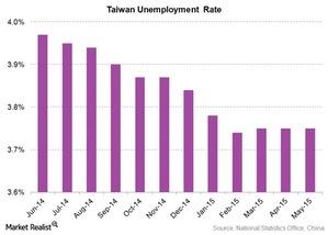 uploads/2015/06/taiwan-unemployment-rate1.jpg