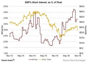 uploads///eeps short interest as percent of float